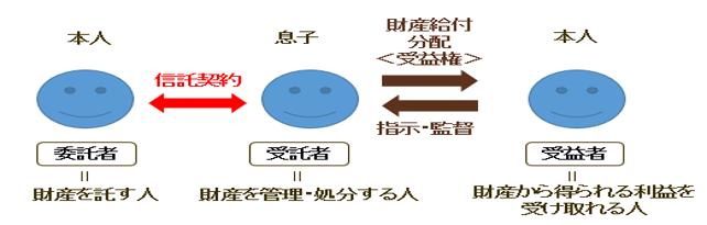 家族信託 図